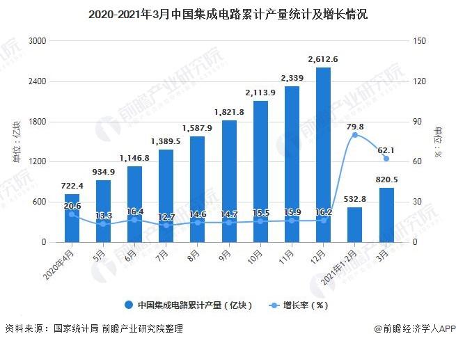 2020-2021年3月中国集成电路累计产量统计及增长情况