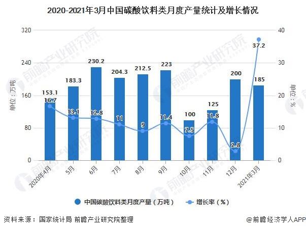 2020-2021年3月中国碳酸饮料类月度产量统计及增长情况