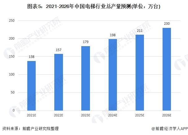 圖表5:2021-2026年中國電梯行業總產量預測(單位:萬臺)