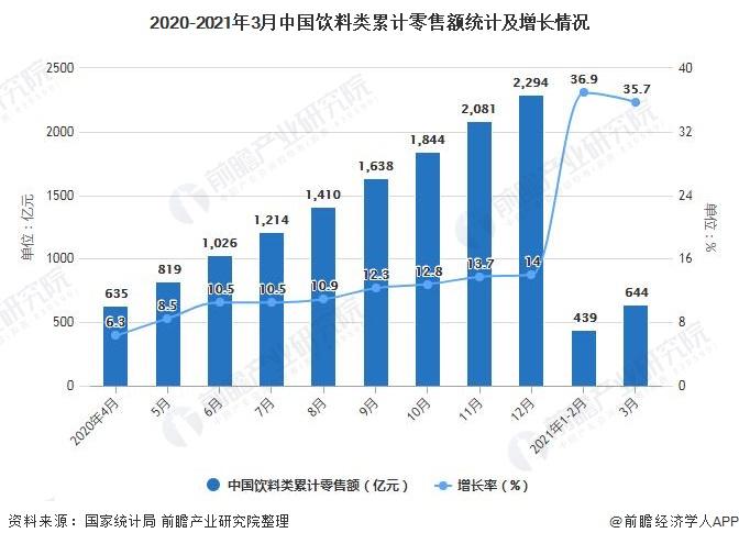 2020-2021年3月中国饮料类累计零售额统计及增长情况