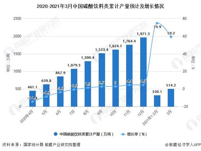 2020-2021年3月中国碳酸饮料类累计产量统计及增长情况