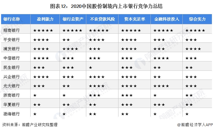 图表12:2020中国股份制境内上市银行竞争力总结