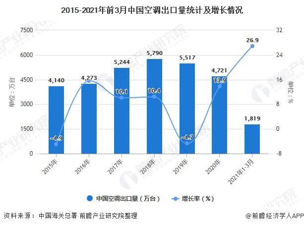 2015-2021年前3月中国空调出口量统计及增长情况