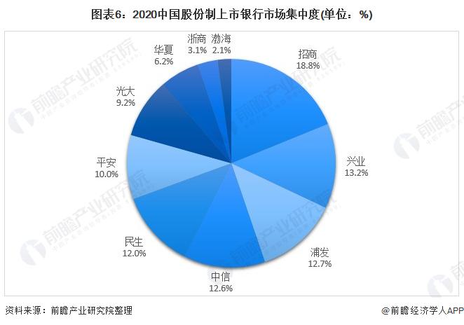 图表6:2020中国股份制上市银行市场集中度(单位:%)