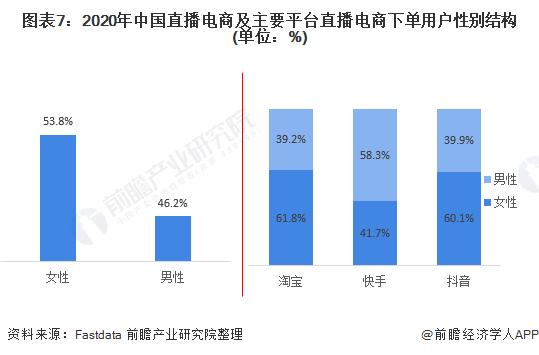 图表7:2020年中国直播电商及主要平台直播电商下单用户性别结构(单位:%)