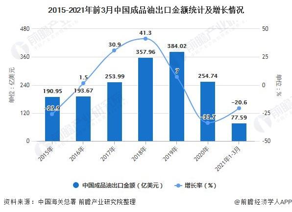 2015-2021年前3月中国成品油出口金额统计及增长情况