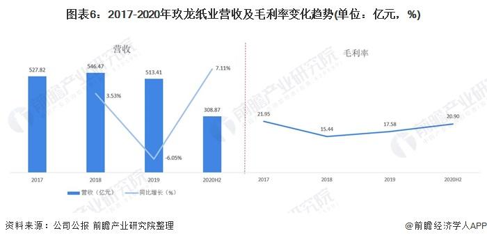 图表6:2017-2020年玖龙纸业营收及毛利率变化趋势(单位:亿元,%)