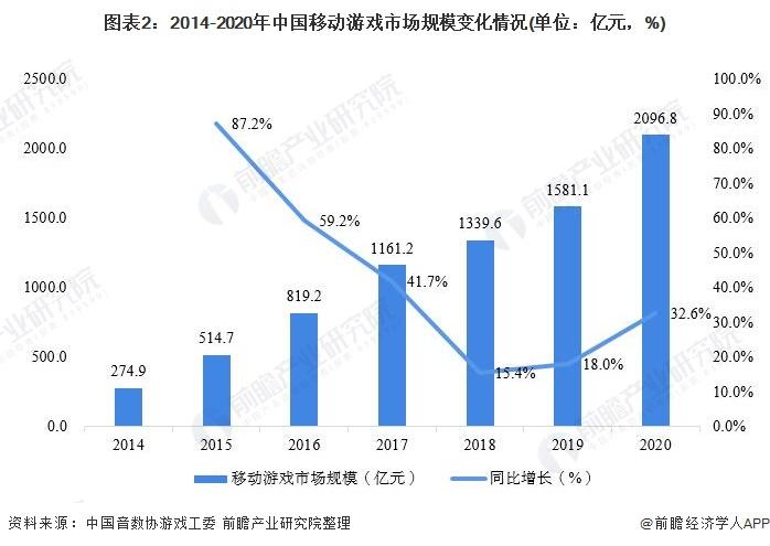 图表2:2014-2020年中国移动游戏市场规模变化情况(单位:亿元,%)