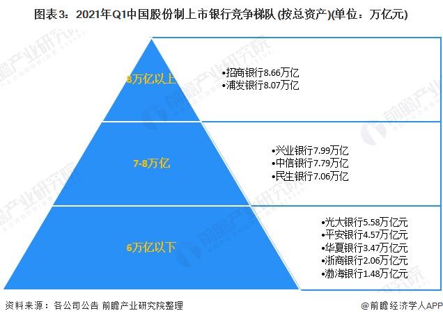 图表3:2021年Q1中国股份制上市银行竞争梯队(按总资产)(单位:万亿元)
