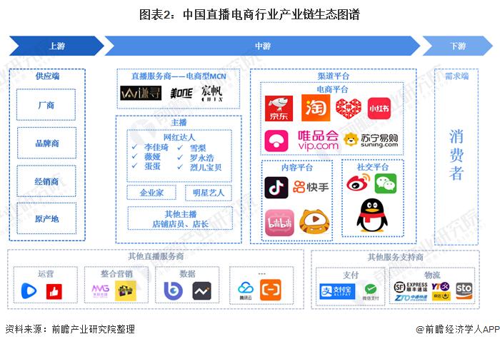 图表2:中国直播电商行业产业链生态图谱