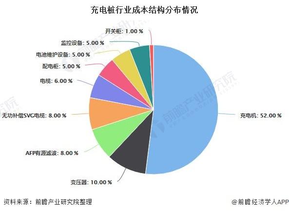 充电桩行业成本结构分布情况
