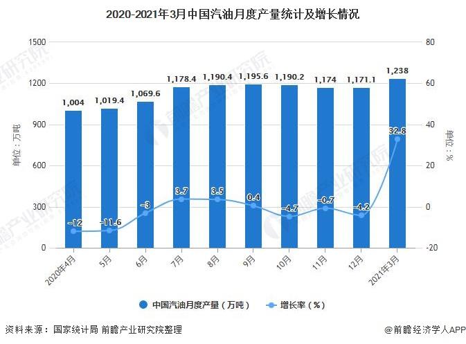 2020-2021年3月中国汽油月度产量统计及增长情况