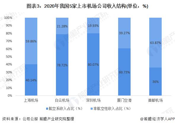 图表3:2020年我国5家上市机场公司收入结构(单位:%)