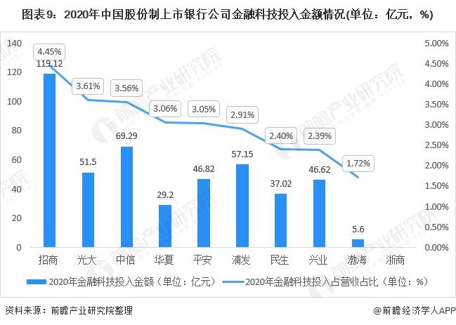 图表9:2020年中国股份制上市银行公司金融科技投入金额情况(单位:亿元,%)