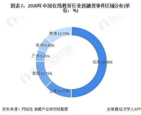 图表7:2020年中国在线教育行业投融资事件区域分布(单位:%)