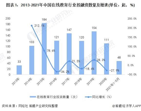 图表1:2013-2021年中国在线教育行业投融资数量及增速(单位:起,%)