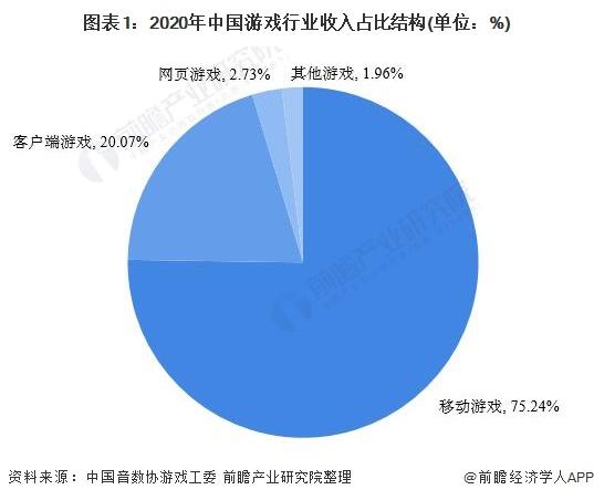 图表1:2020年中国游戏行业收入占比结构(单位:%)