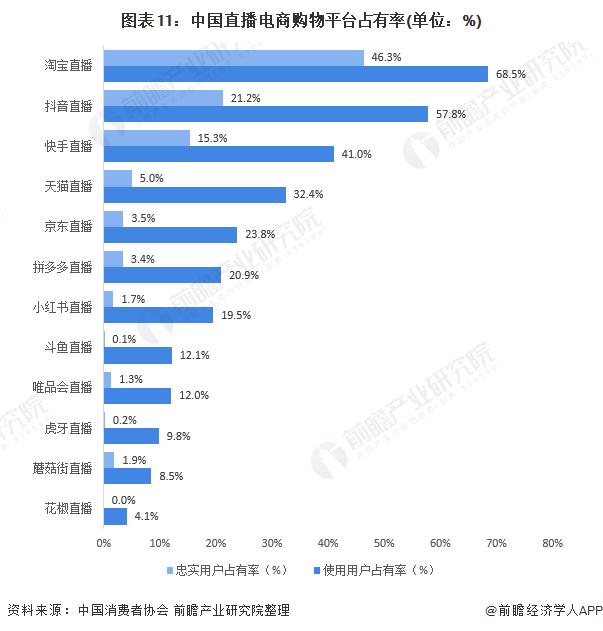 图表11:中国直播电商购物平台占有率(单位:%)