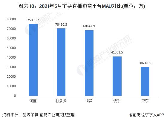 图表10:2021年5月主要直播电商平台MAU对比(单位:万)