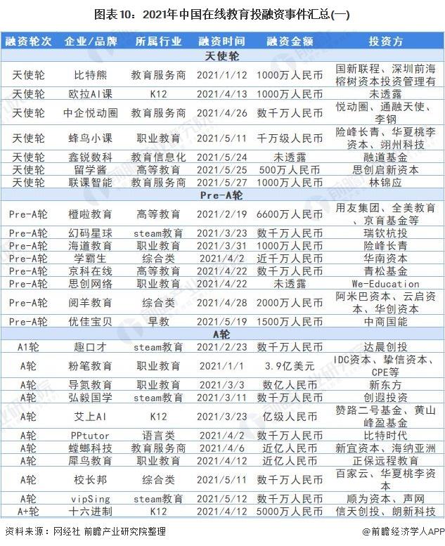 图表10:2021年中国在线教育投融资事件汇总(一)