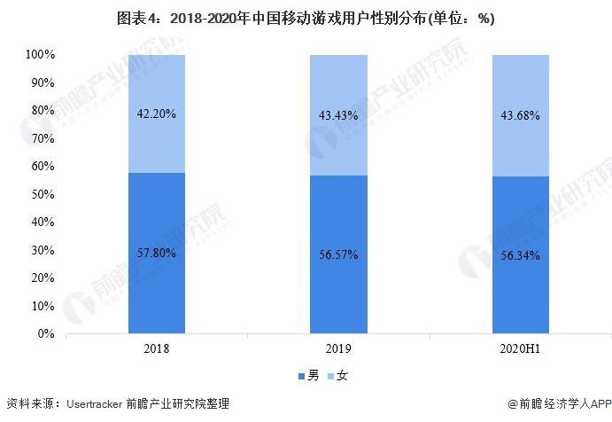 图表4:2018-2020年中国移动游戏用户性别分布(单位:%)