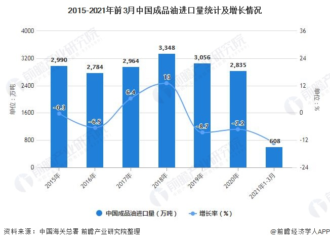 2015-2021年前3月中国成品油进口量统计及增长情况