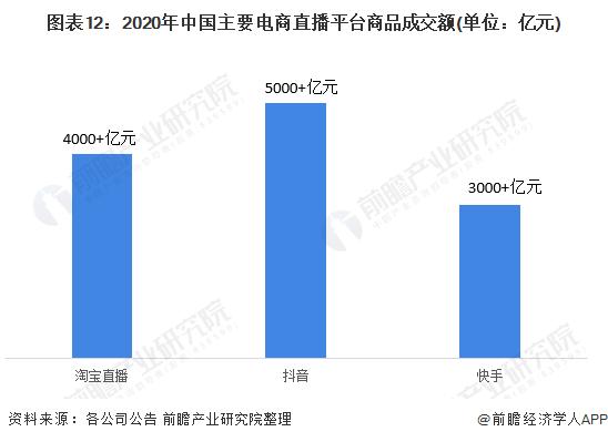 图表12:2020年中国主要电商直播平台商品成交额(单位:亿元)