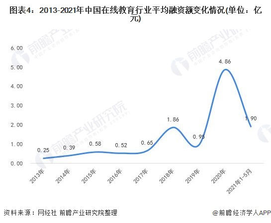 图表4:2013-2021年中国在线教育行业平均融资额变化情况(单位:亿元)