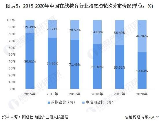 图表5:2015-2020年中国在线教育行业投融资轮次分布情况(单位:%)