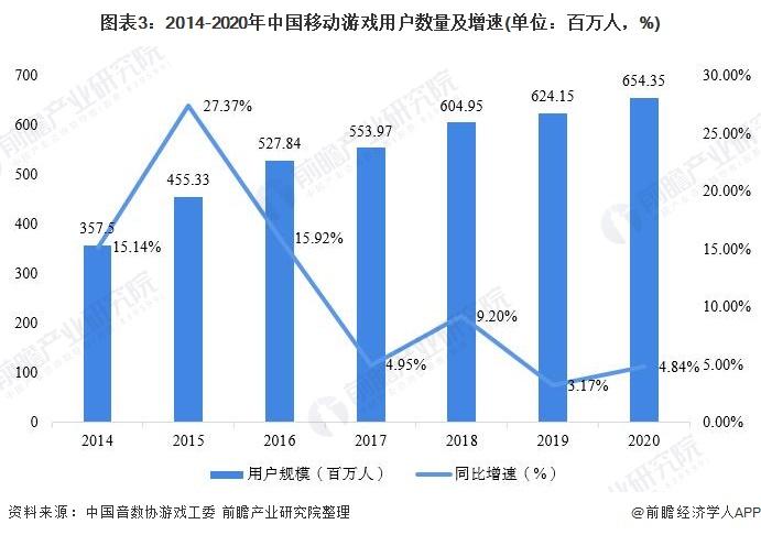 图表3:2014-2020年中国移动游戏用户数量及增速(单位:百万人,%)