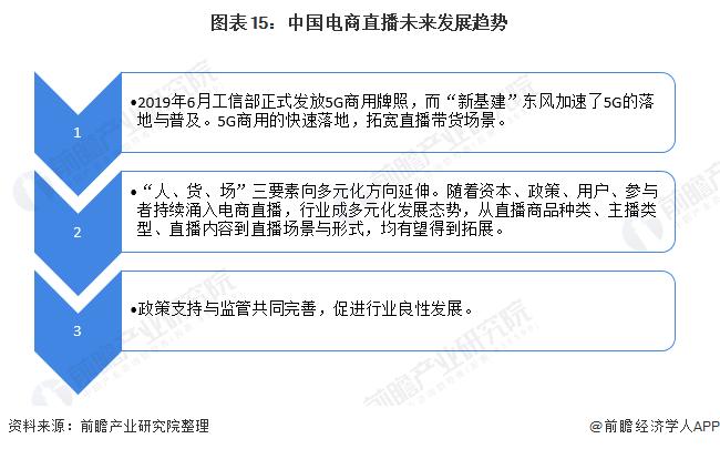图表15:中国电商直播未来发展趋势