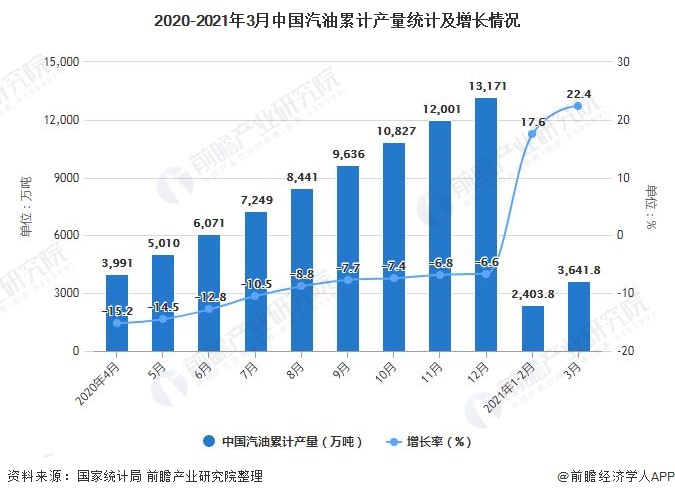 2020-2021年3月中国汽油累计产量统计及增长情况