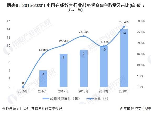 图表6:2015-2020年中国在线教育行业战略投资事件数量及占比(单位:起,%)