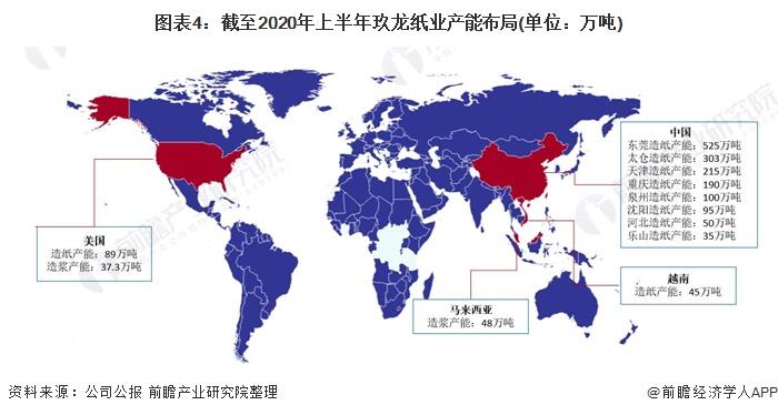 图表4:截至2020年上半年玖龙纸业产能布局(单位:万吨)