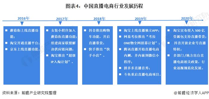 图表4:中国直播电商行业发展历程