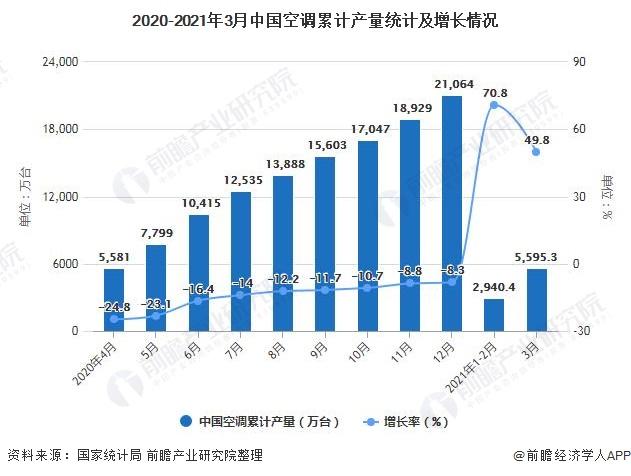2020-2021年3月中国空调累计产量统计及增长情况