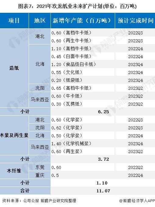 图表7:2021年玖龙纸业未来扩产计划(单位:百万吨)