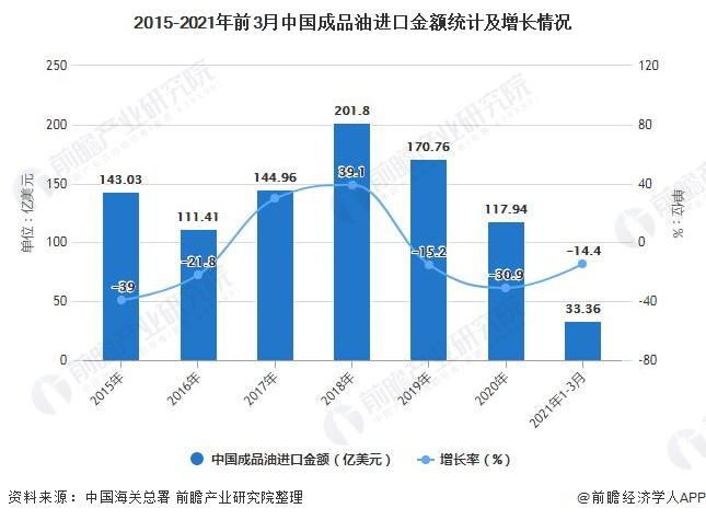 2015-2021年前3月中国成品油进口金额统计及增长情况