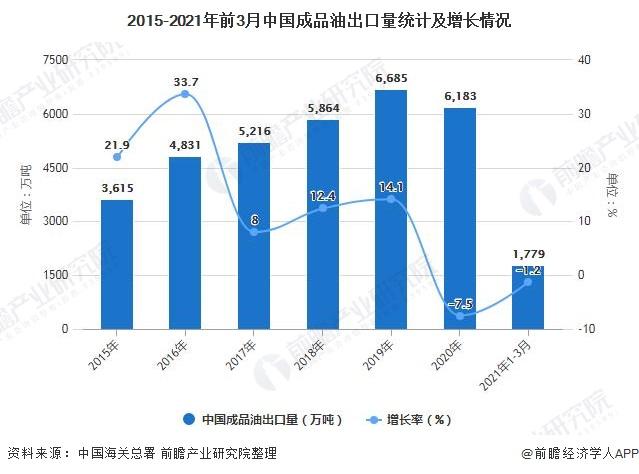 2015-2021年前3月中国成品油出口量统计及增长情况