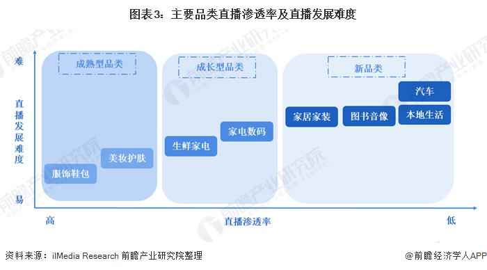 图表3:主要品类直播渗透率及直播发展难度