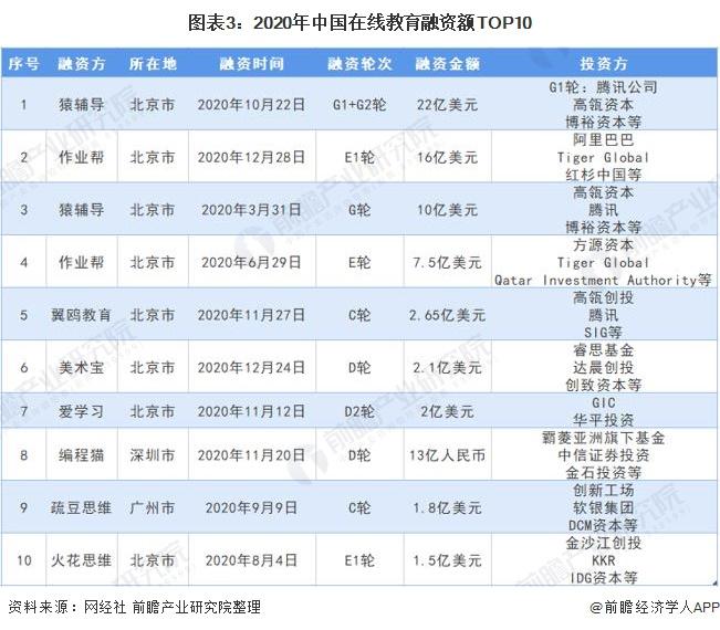图表3:2020年中国在线教育融资额TOP10