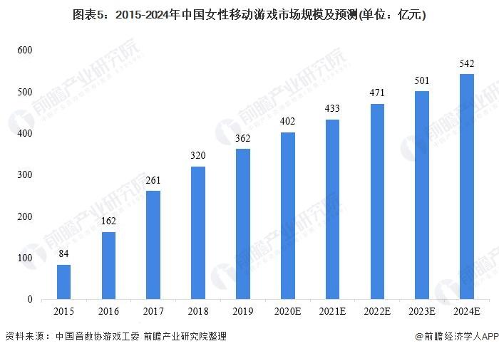 图表5:2015-2024年中国女性移动游戏市场规模及预测(单位:亿元)