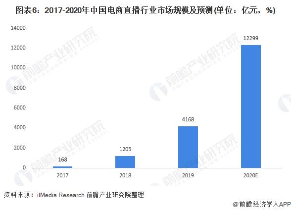 图表6:2017-2020年中国电商直播行业市场规模及预测(单位:亿元,%)
