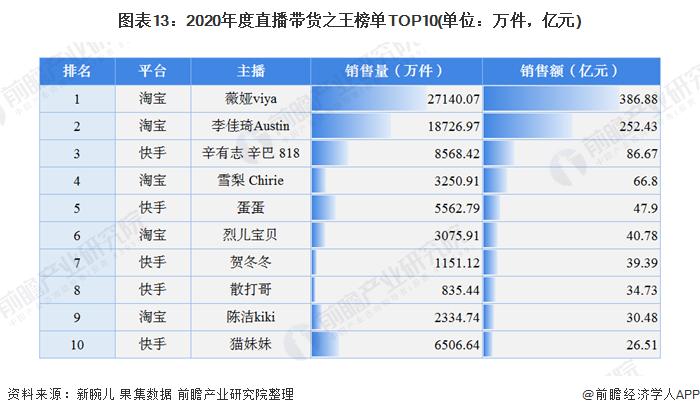图表13:2020年度直播带货之王榜单TOP10(单位:万件,亿元)