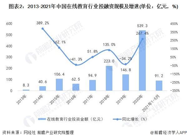 图表2:2013-2021年中国在线教育行业投融资规模及增速(单位:亿元,%)