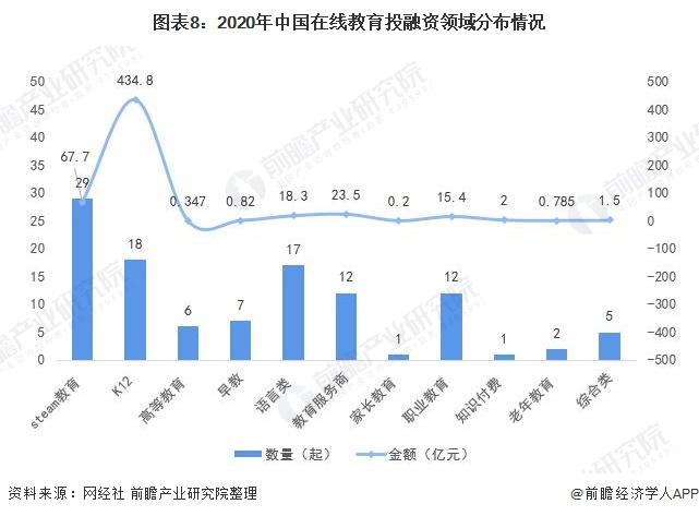 图表8:2020年中国在线教育投融资领域分布情况