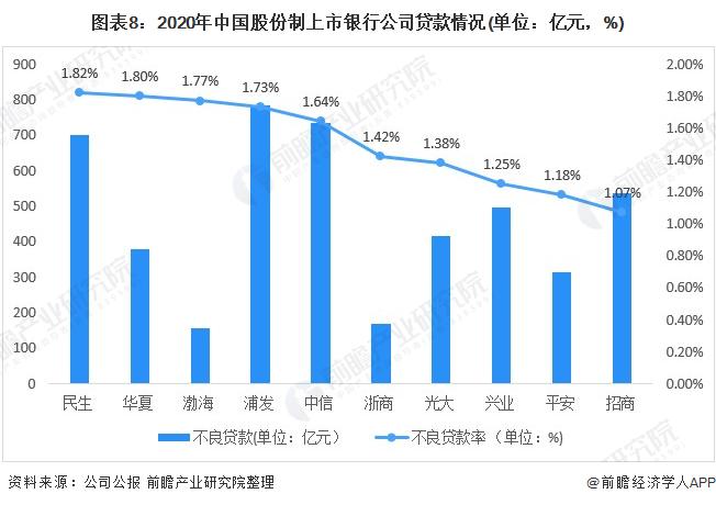 图表8:2020年中国股份制上市银行公司贷款情况(单位:亿元,%)
