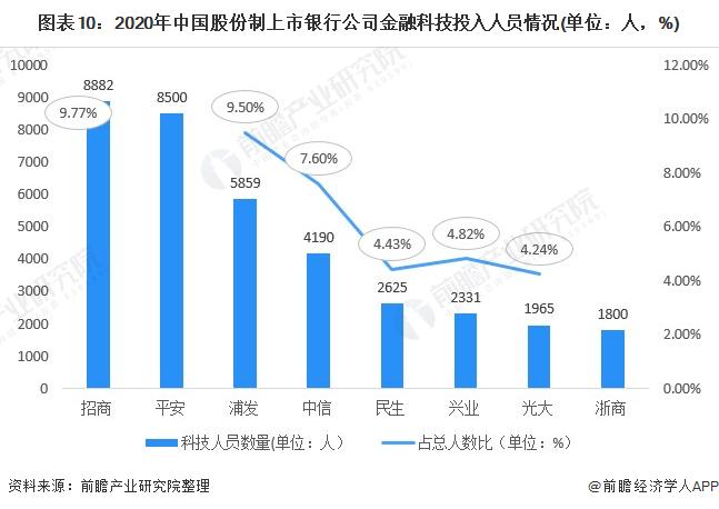 图表10:2020年中国股份制上市银行公司金融科技投入人员情况(单位:人,%)