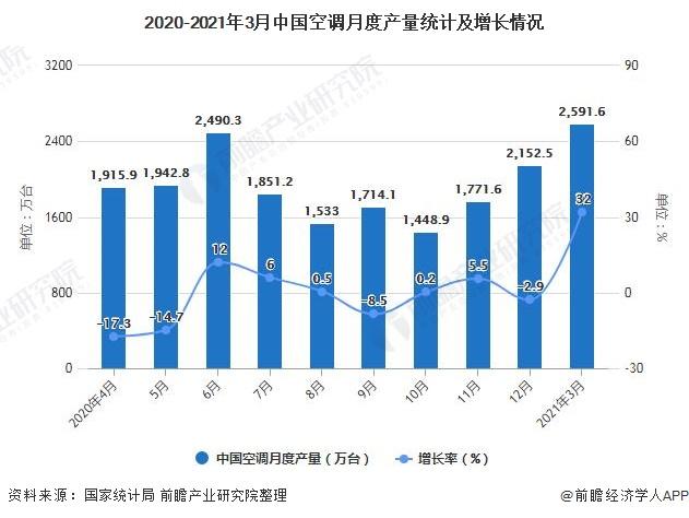 2020-2021年3月中国空调月度产量统计及增长情况