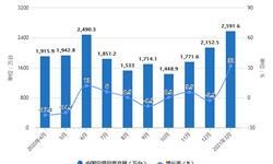 2021年1-3月中国空调行业产量规模及出口情况分析 空调累计产量将近5600万台